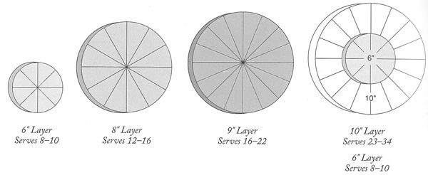 diagram for cutting large round cakes